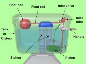 أجزاء السيفون طريقة تركيب سيفون الحمام